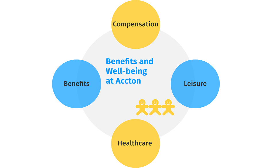 benefits and well-being at accton