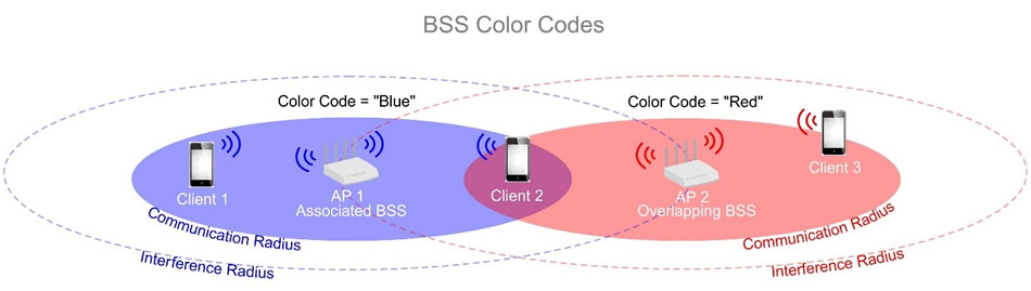 11ax color coded bss explained