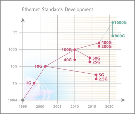 ethernet standards development by year