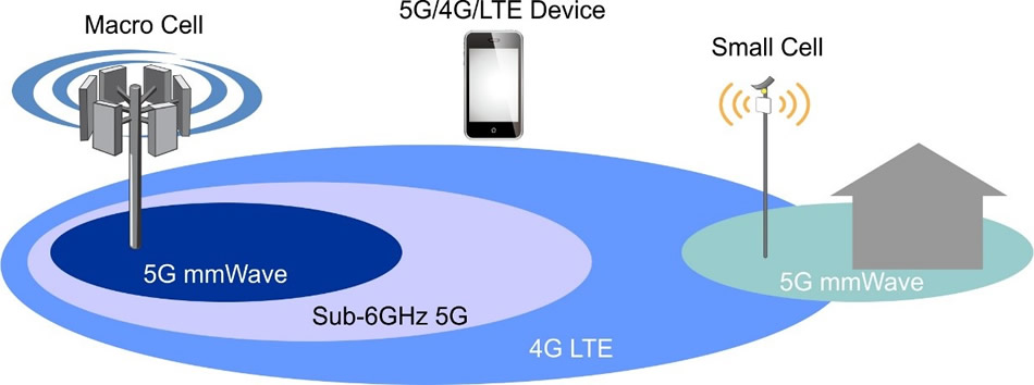 The Emergence Of 5g Mmwave Accton Technology