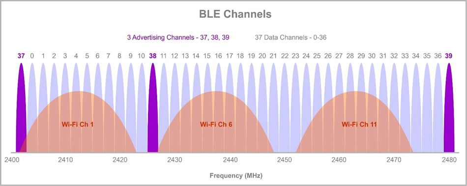 frequencies in MHz of ble channels