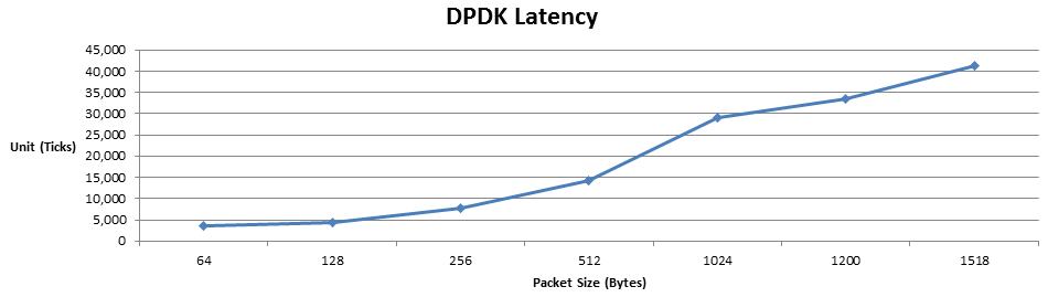 Intel® DPDK Performance on the SAU5081I Server – Accton