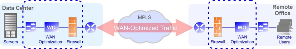 limitations of traditional wan networks