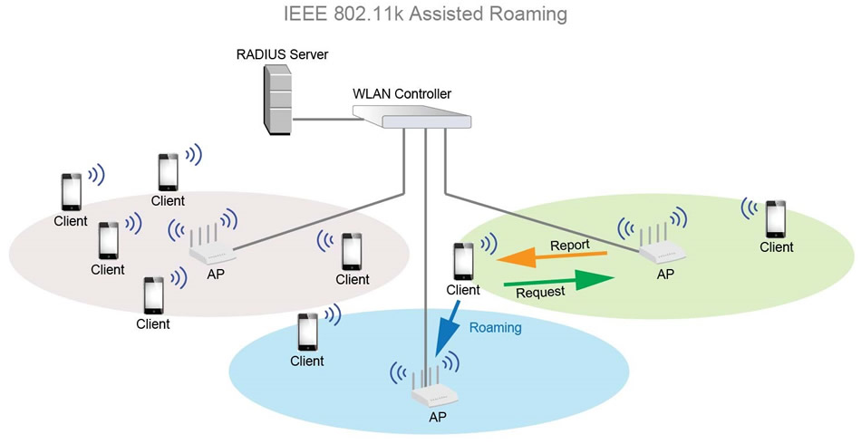 ieee 802.11k assisted roaming