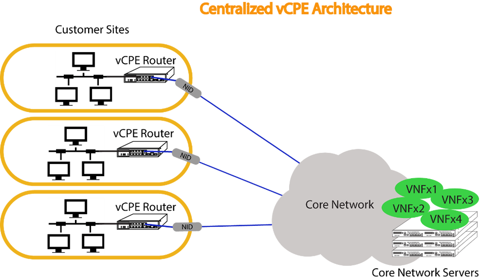 centralized vcpe architecture core network accton