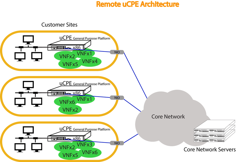 remove ucpe architecture core network accton