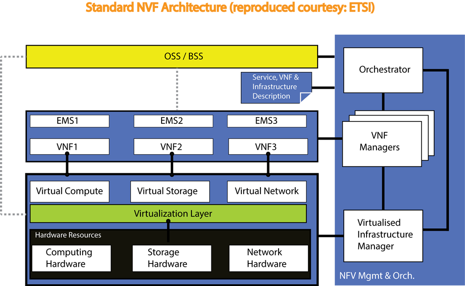virtualization of cpes and standard nvf architecture etsi