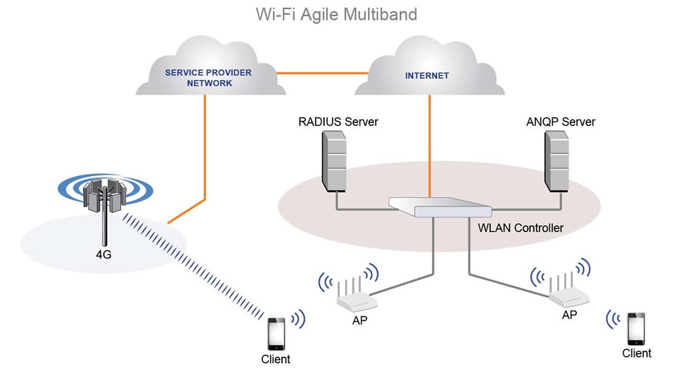 wifi agile multiband 4g ap client phones