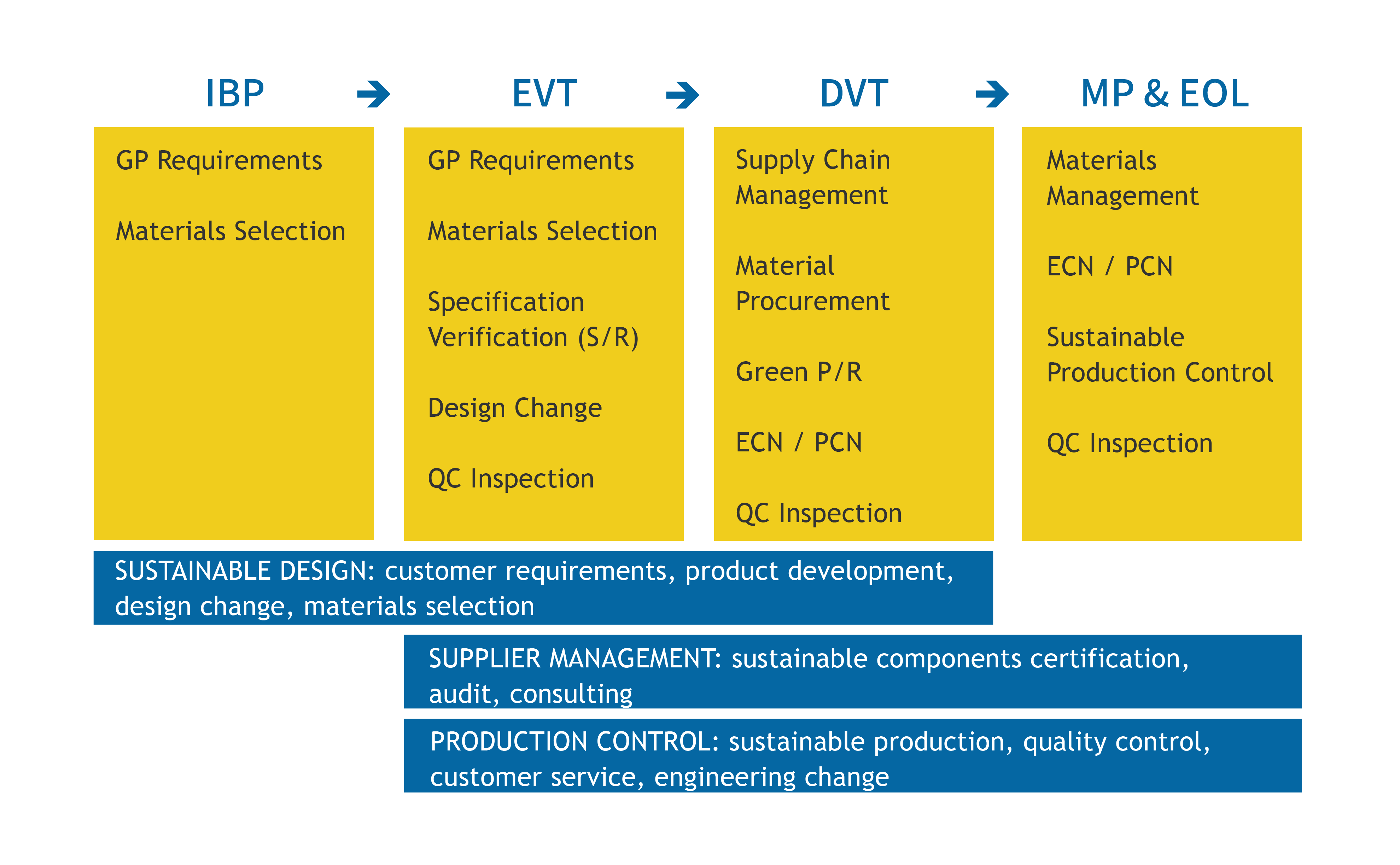 supply chain product management