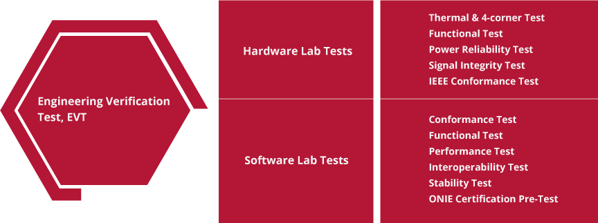 list of engineering verifications hardware and software