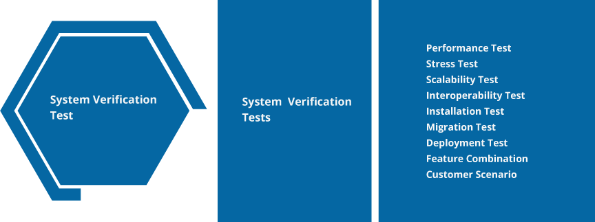 list of system verifications