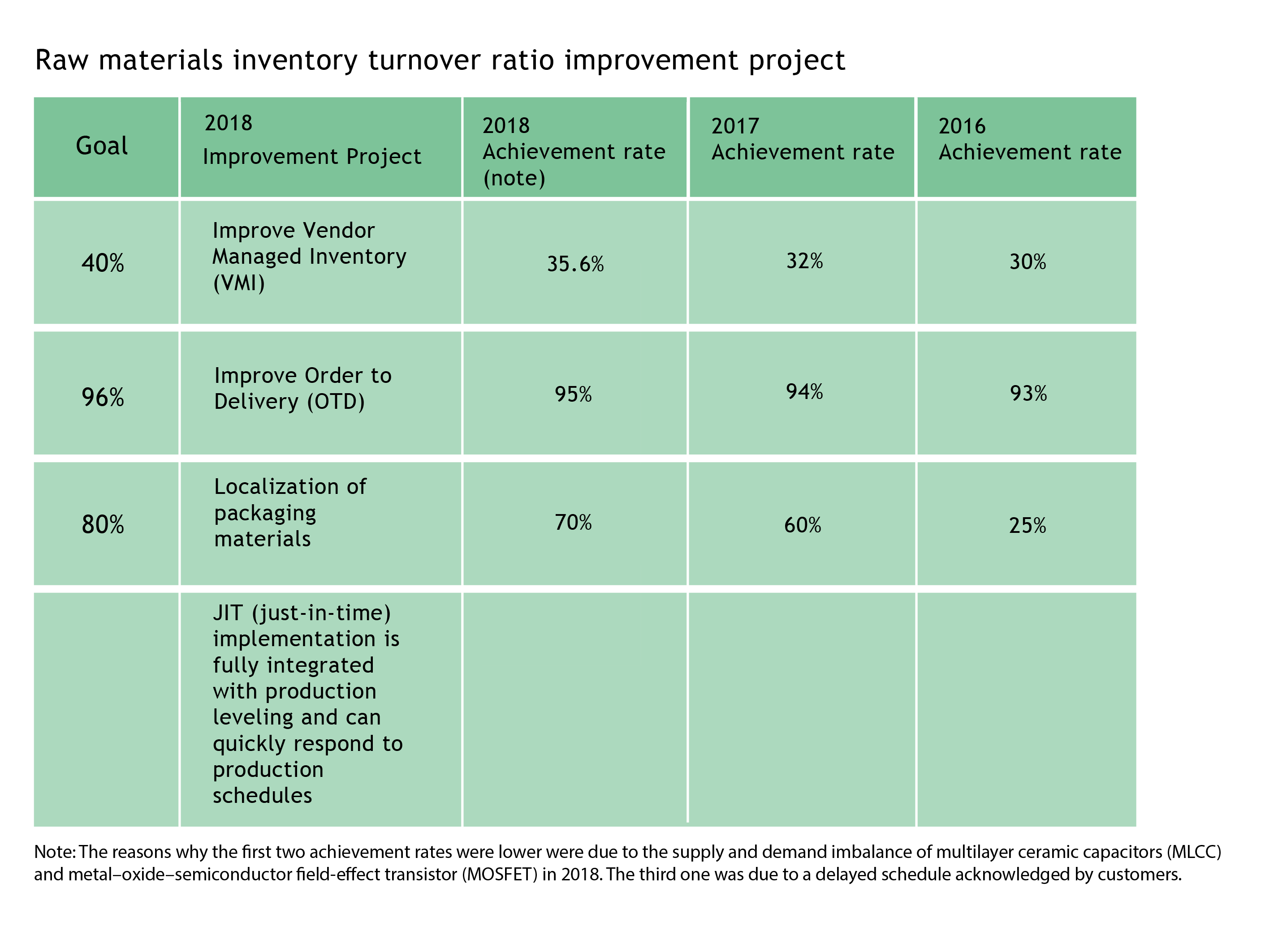 raw material turnover ratio improvement project