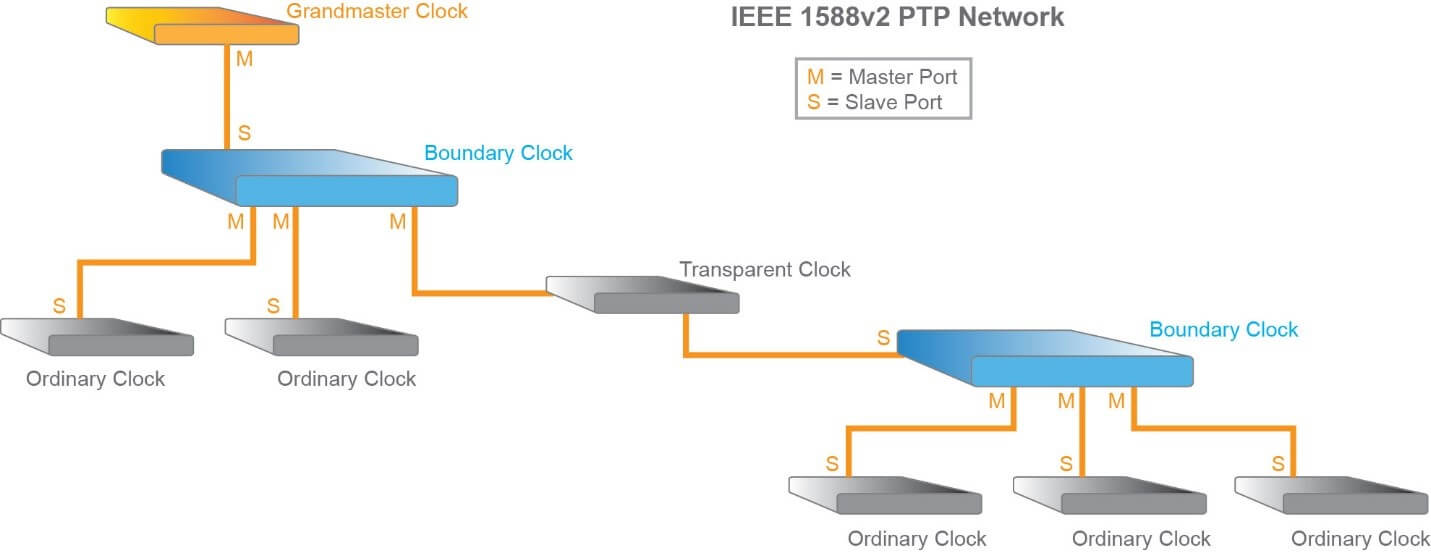 network time synchronization ieee1588
