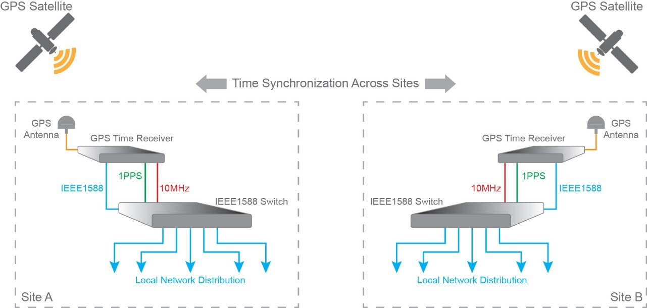 network time synchronization using gps