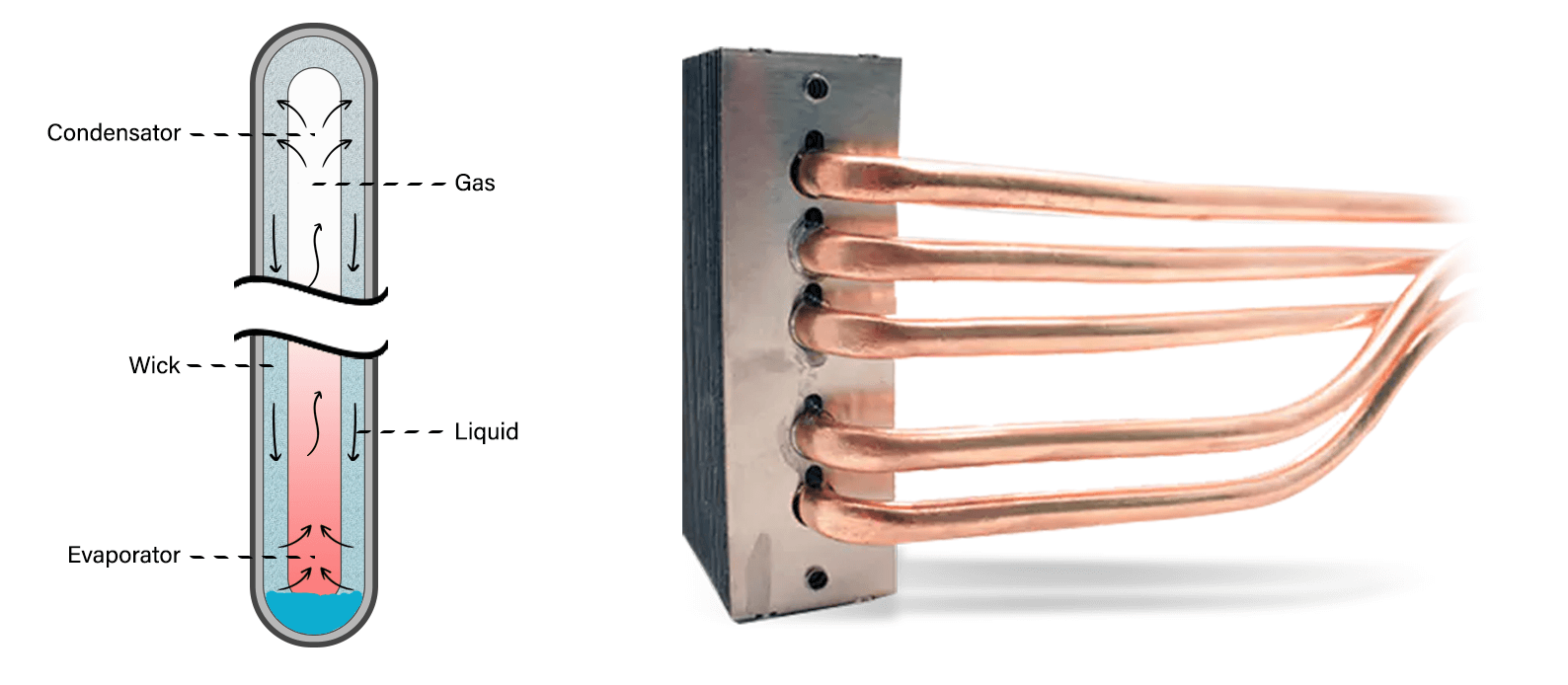 thermal solutions heatpipe