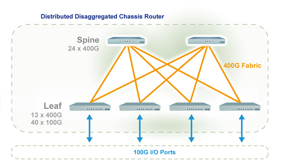 400G fabric aggregation networks for carriers
